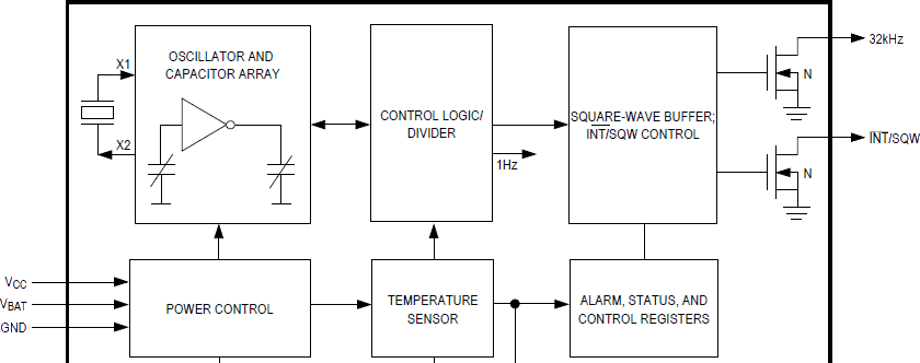 An excerpt from the DS3231 datasheet showing the crystal and temperature compensation blocks, as well as the 32 kHz and INT#/SQW outputs.