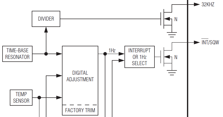 An excerpt of the DS3231M datasheet showing the block diagram. Note that the 32 kHz output is driven directly from the divider without temperature compensation.